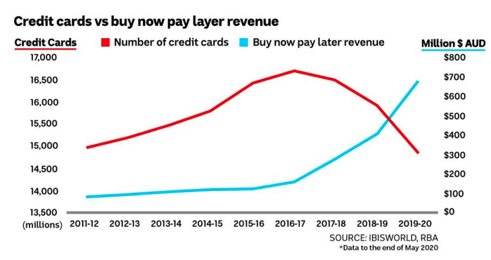 Graph exploring the change in use of credit cards versus buy now, pay later services in Australia.