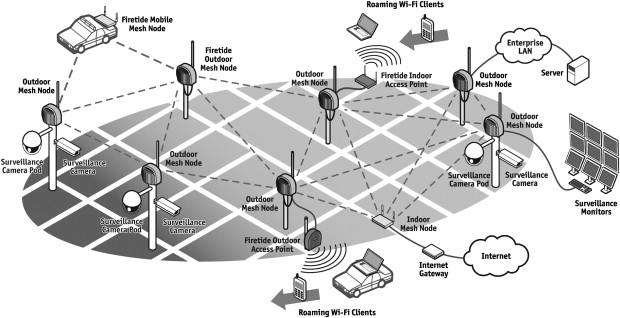 WMN connectivity illustrated