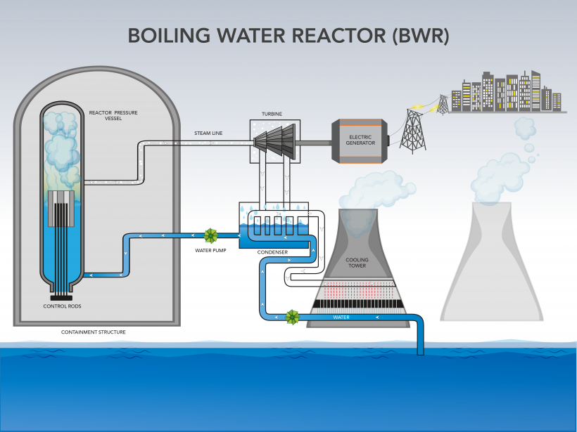 A diagram of a boiling water reactor.