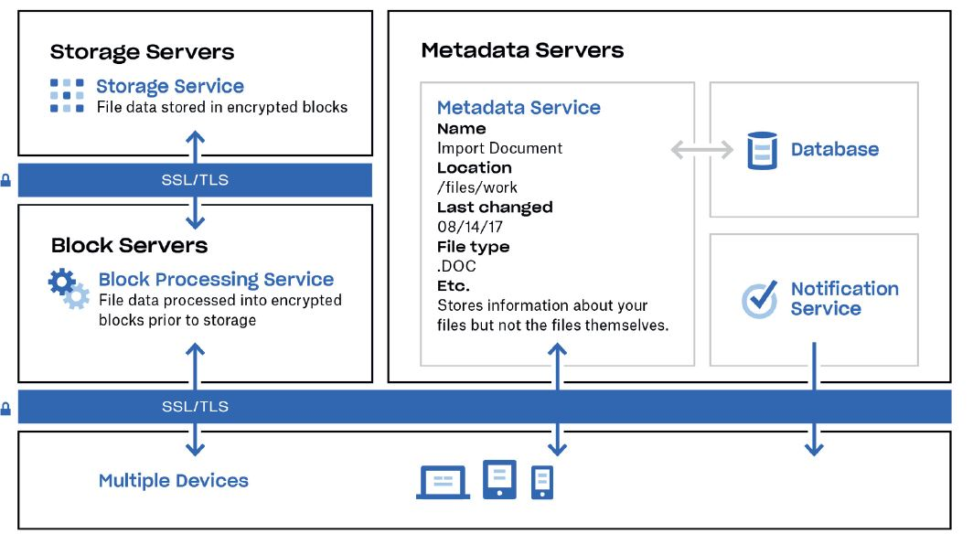 Overview of Dropbox's infrastructure for files