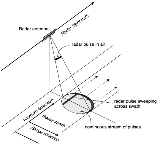 Graphic representation of a SAR system moving along a flightpath to simulate a larger antenna.