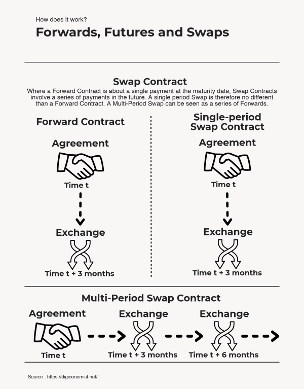 How forwards, futures, and swaps work