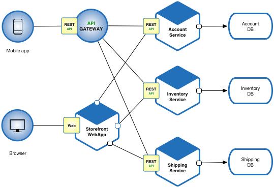 Visualization of a microservice architecture.