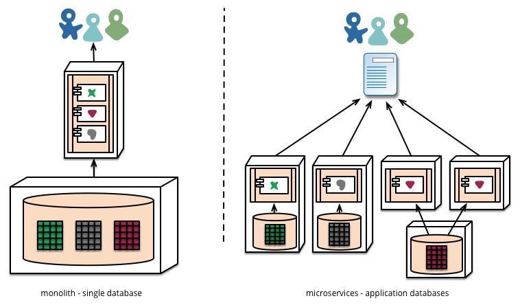 Comparison of monolithic database approach compared to microservices database approach.
