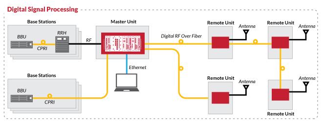 Example of Dali Wireless' digital signal processing for DAS.