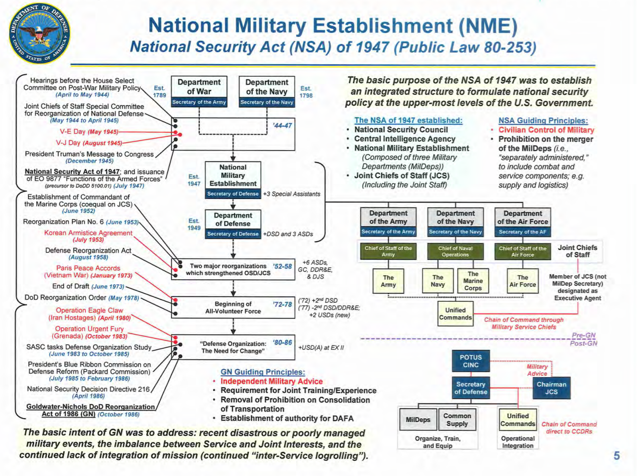 Organization of the NME as of 1947