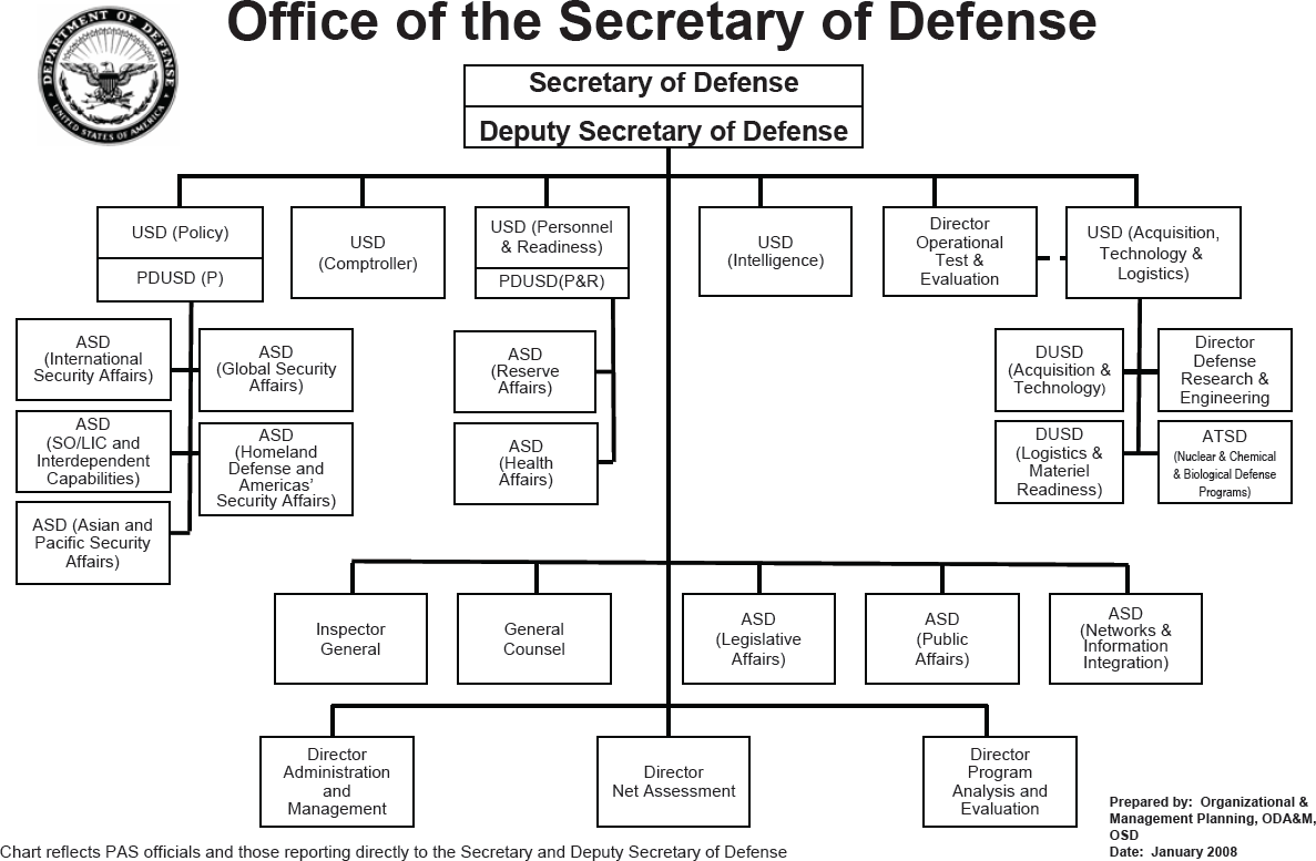 Organization of the Office of the Secretary of Defense