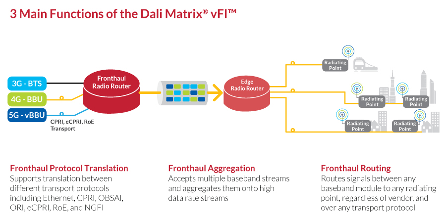 Example of how Dali Wireless's vFI is intended to operate.