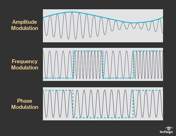 Visual example of the more popular types of frequency modulation.