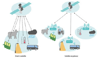Direct satellite and satellite gateway services visualization.