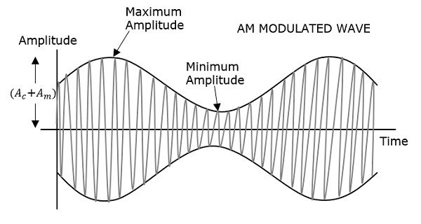 Diagram of a AM wave.