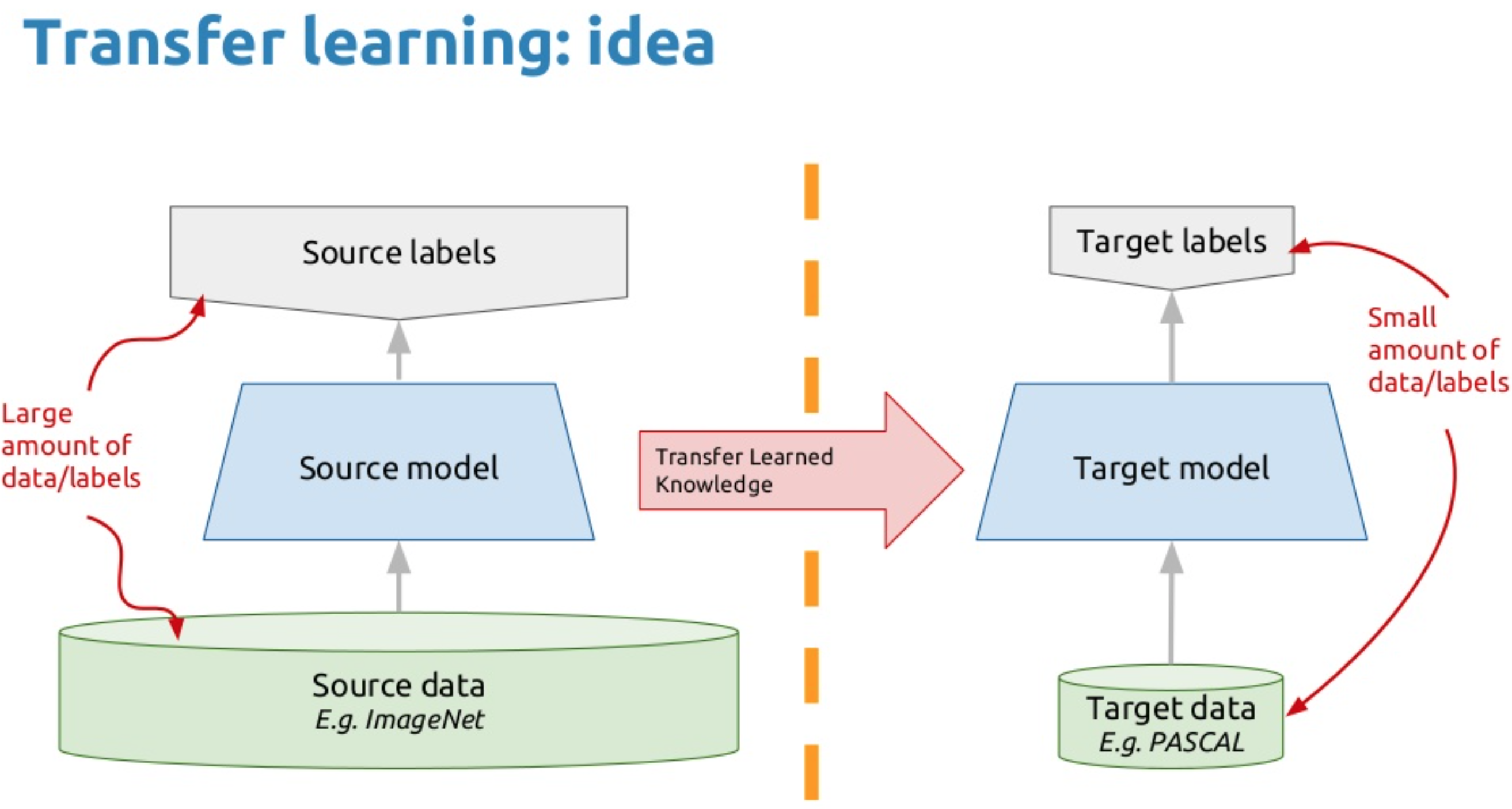 Graphic example of transfer learning in machine learning.