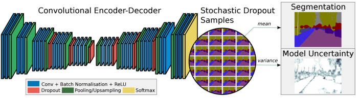 Visual representation of segmentation layers.