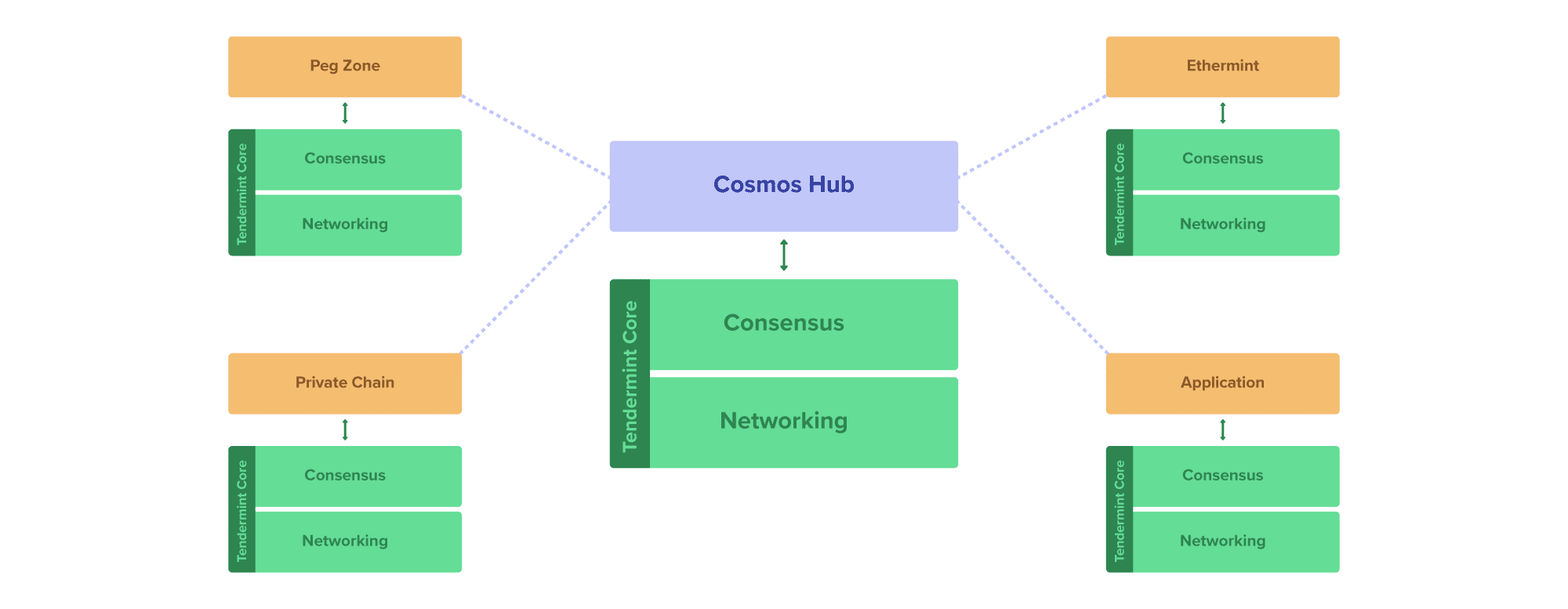 Diagram of a Cosmos Network Hub.