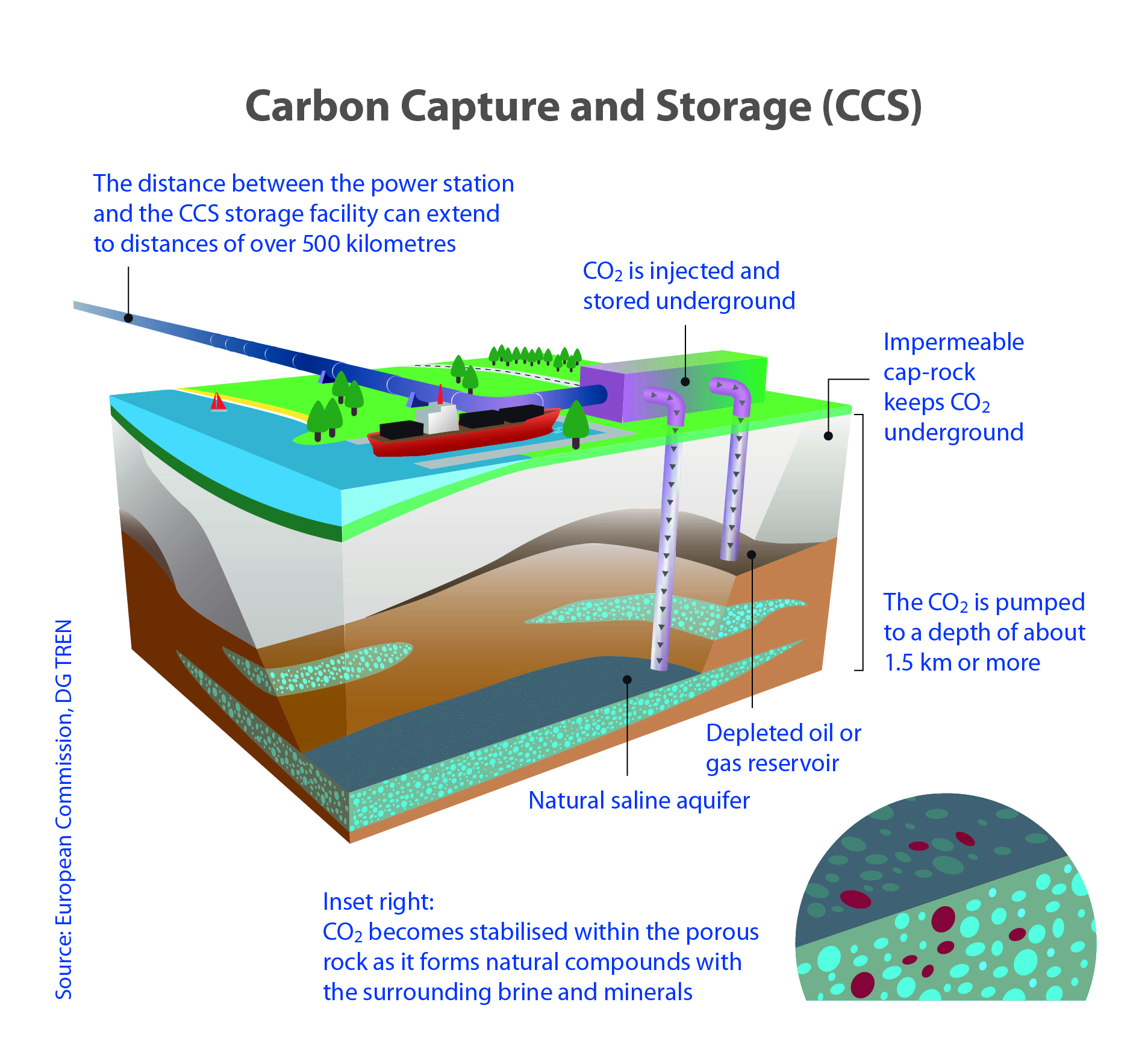 Example of underground carbon dioxide storage (credit: European Commission)