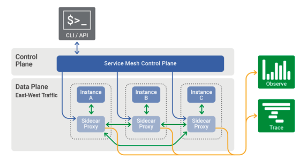Service mesh flow chart