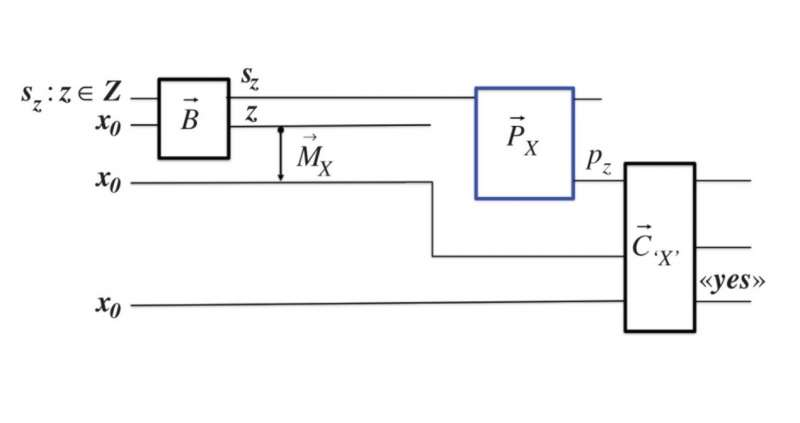 A scheme in superinformation theory.