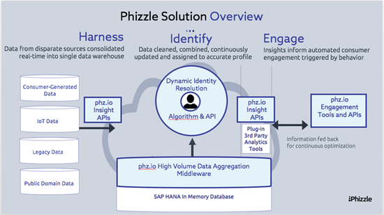 Model of Phizzle's API use cases