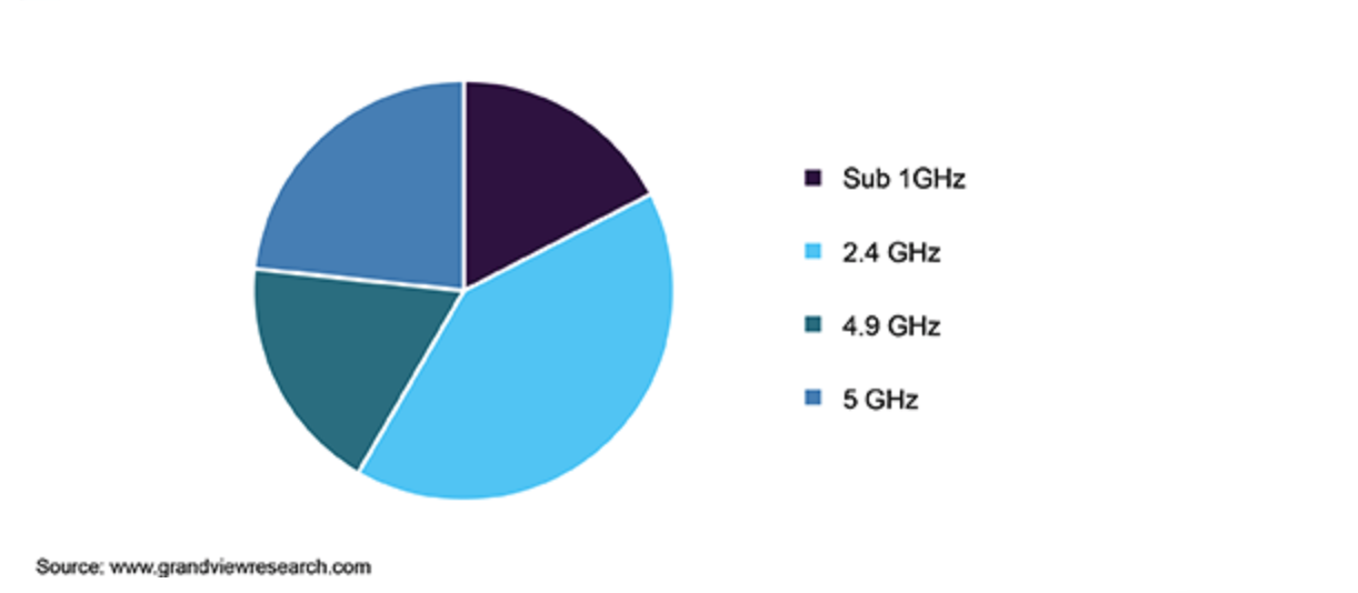 Europe wireless mesh network market share, by radio frequency, 2018 (%)