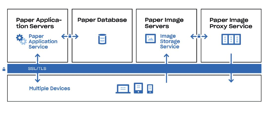 Overview of Dropbox Paper's infrastructure
