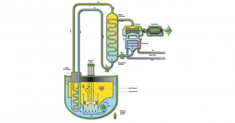 SFR diagram.