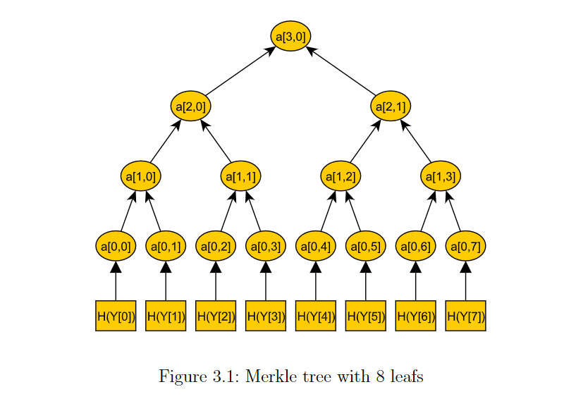 Example merkle tree from Merkle Signature Schemes, Merkle Trees and Their Cryptanalysis by Georg Becker