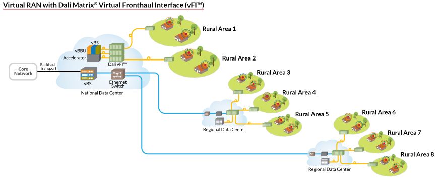 Example of Dali Wireless' proposed Virtual RAN and Dali Matrix Virtual Fronthaul Interface for rural wireless.