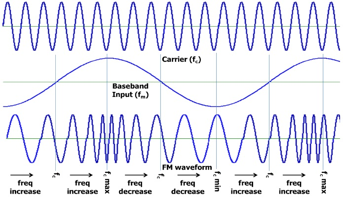Diagram of frequency modulated wave.