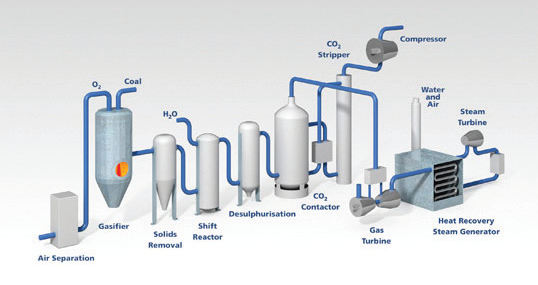 A pre-combustion capture system (credit: Costain)