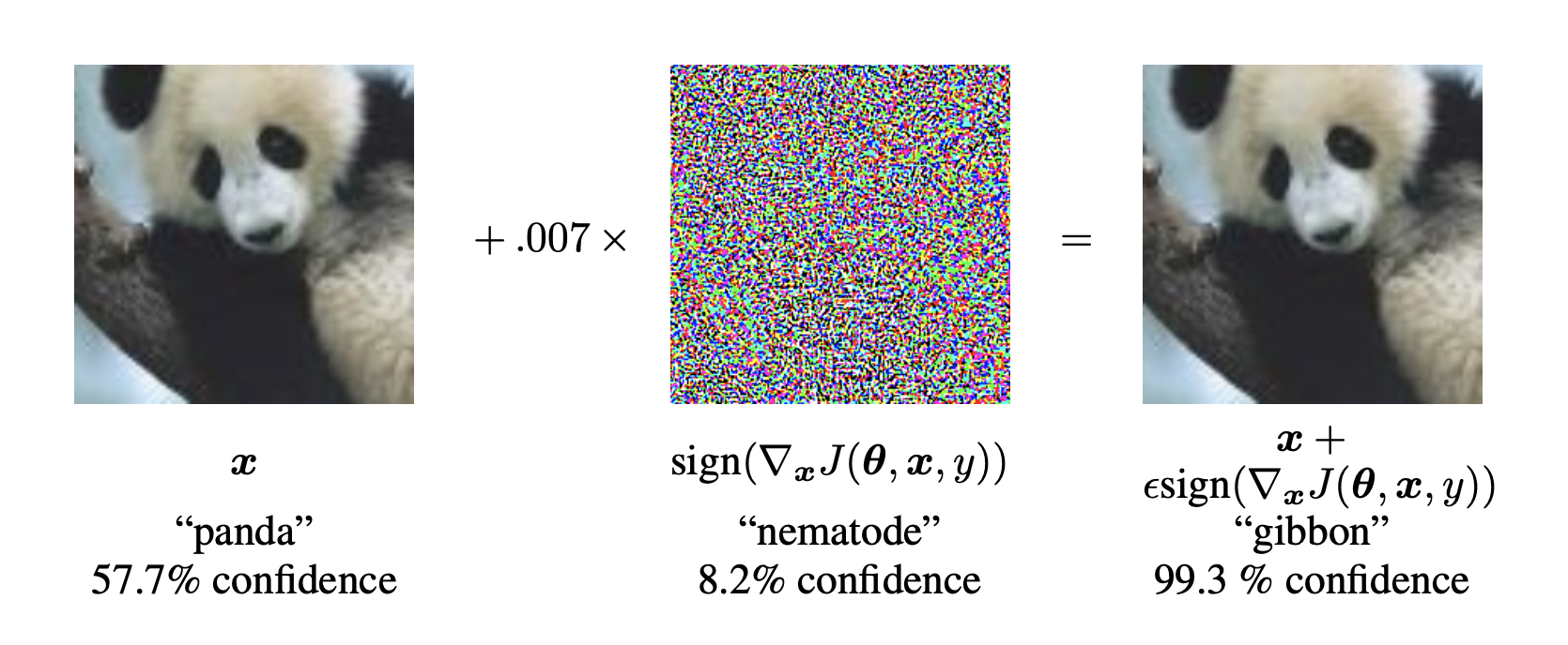 An example of adversarial example generation applied to GoogLeNet.