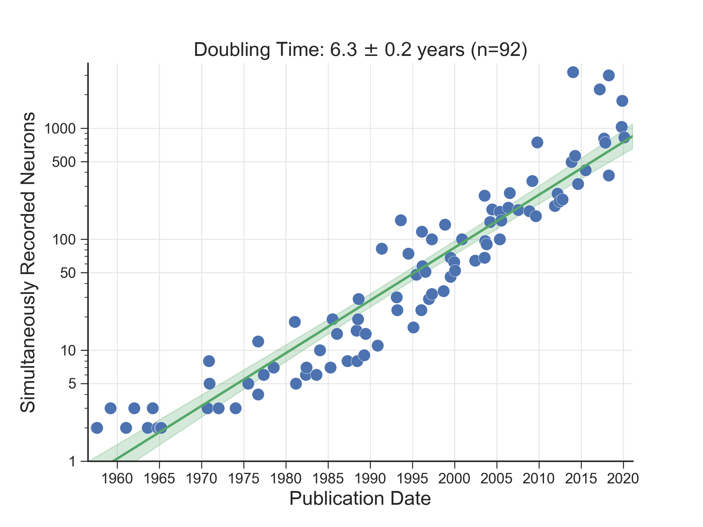Number of simultaneously recorded neurons to double approximately every 7 years, mimicking Moore's law.