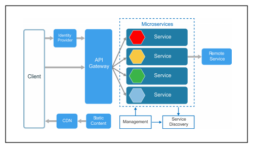 Example of an API gateway in microservice architecture.