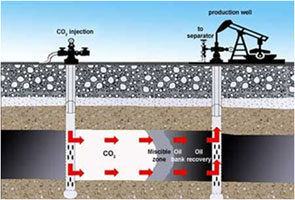 Visualization of enhanced oil recovery.