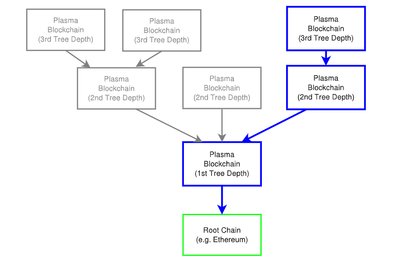 Multi-layered Plasma chain hierarchy