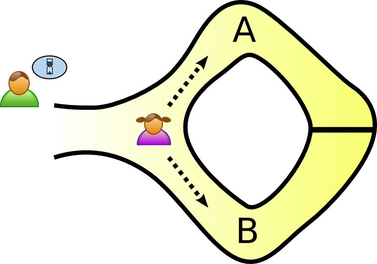 Peggy (or Prover) randomly takes path A or B, unseen.