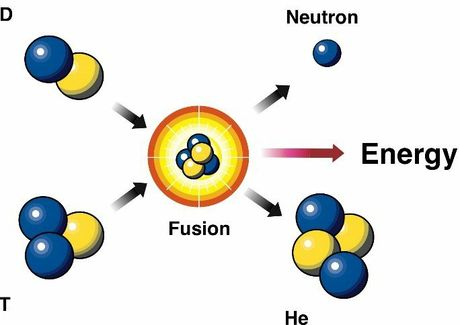 Department of Energy's Nuclear Fusion diagram