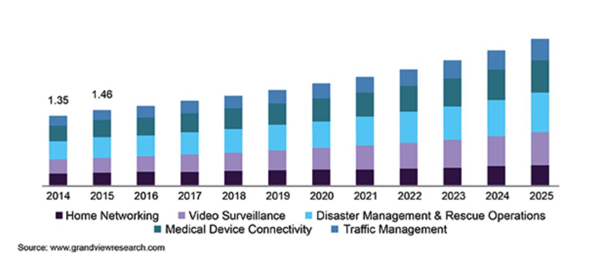 U.S. wireless mesh network market size, by application, 2014-2025 (USD Billion)