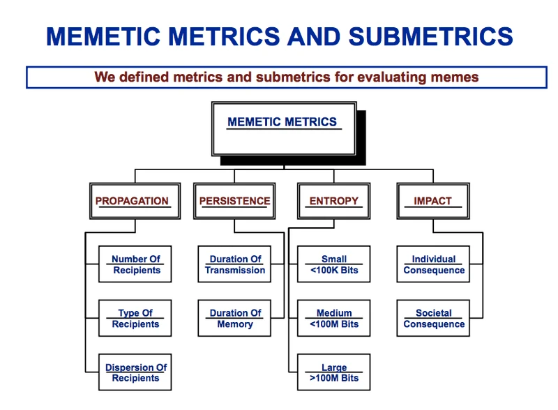 In image from Dr. Finkelstein's study and attempt to measure the effectiveness of memes.