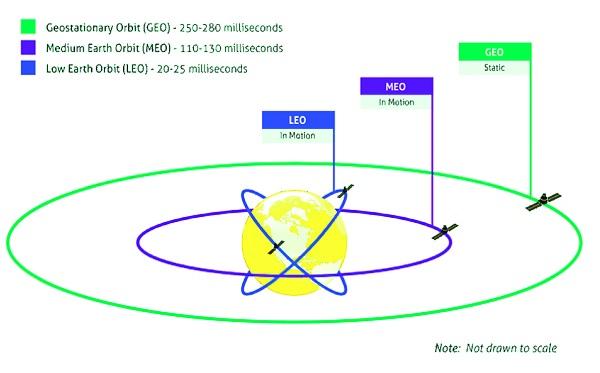 Image of different orbit types.