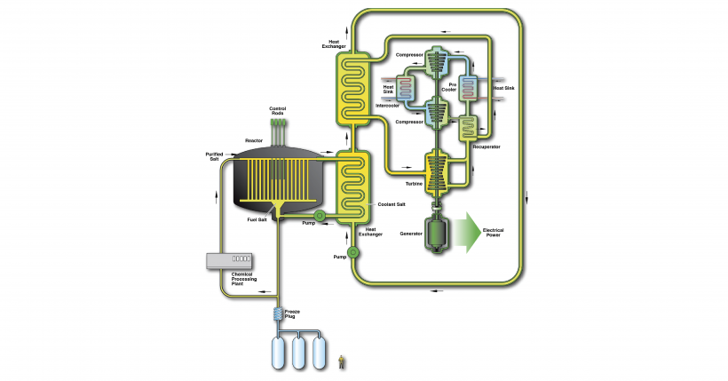 MSR diagram.