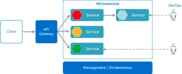 Microservices flow chart