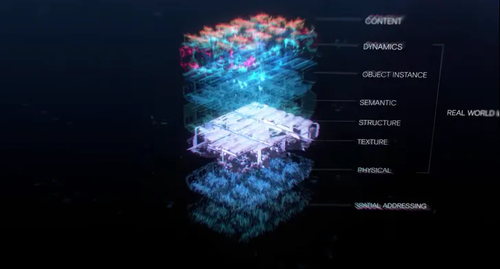 Visualization of contextual layers in AR.
