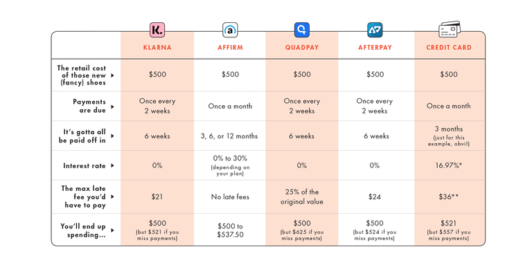 Comparison of popular buy now, pay later offerings versus credit cards.