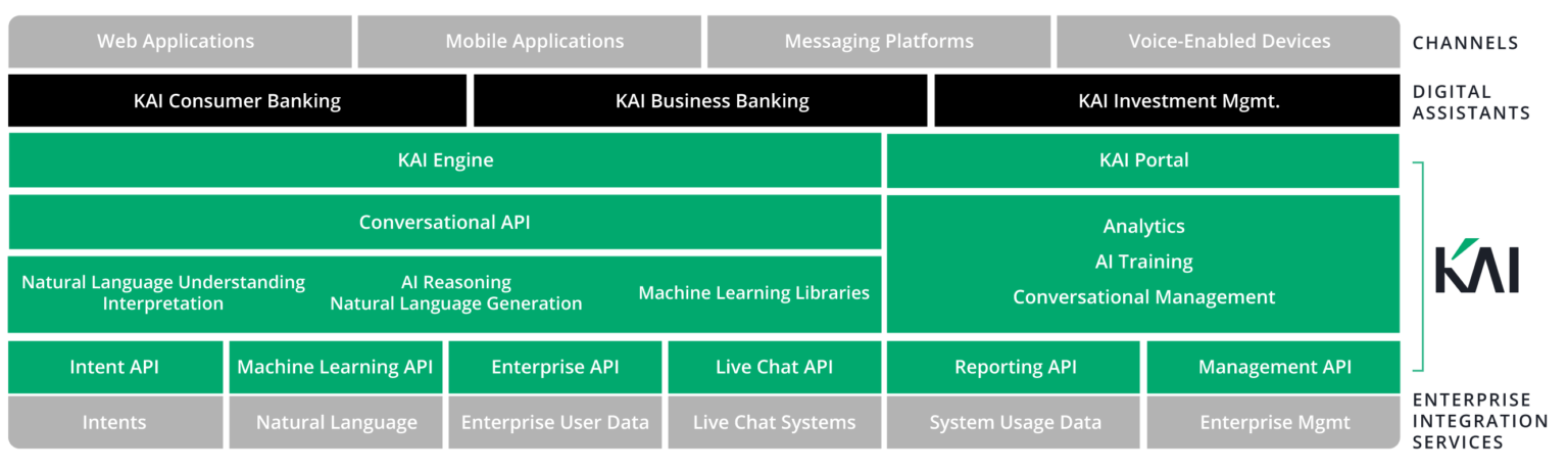 Example of KAI's AI assistant and where it lives in a company's infrastructure.