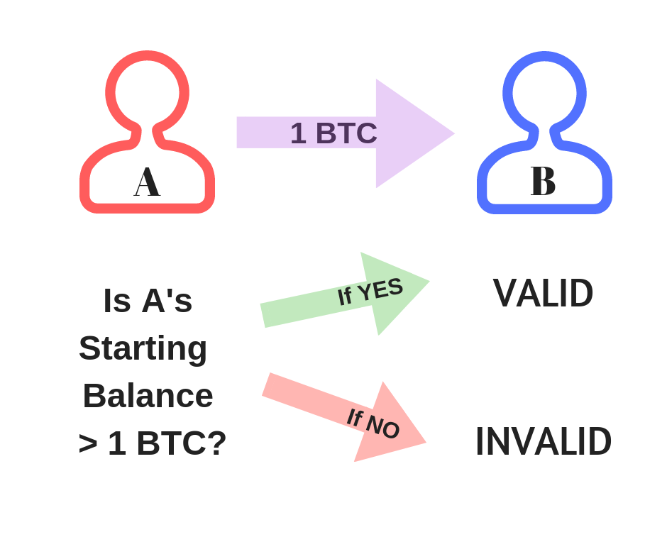 Basic Transaction Validation Process