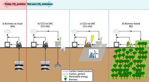 Visualization of carbon utilization processes and technologies.