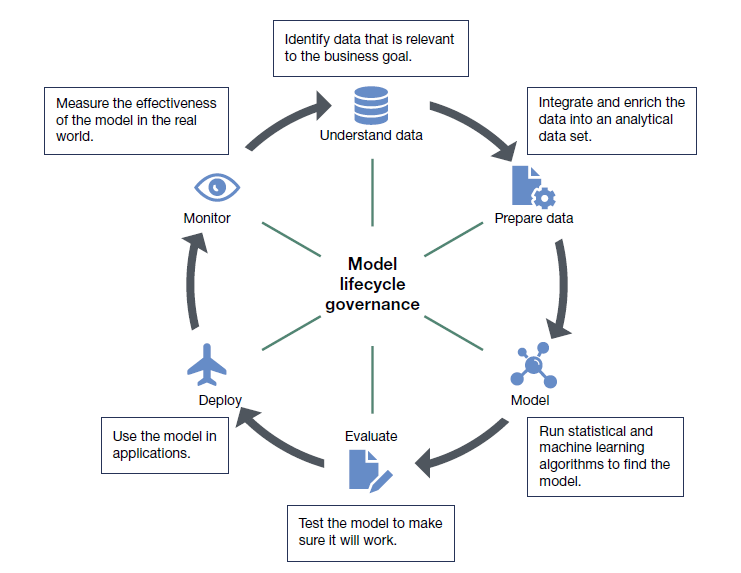 Visualization of the cycle of ModelOps.
