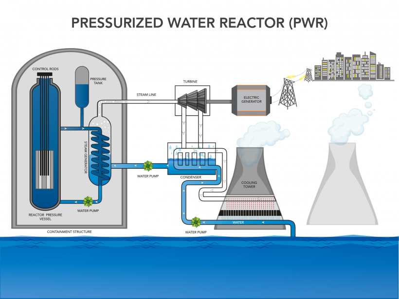 Diagram of a pressurized water reactor.