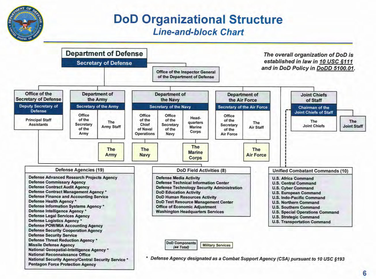 Organization of the Department of Defense