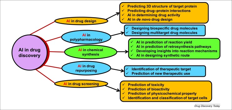 Different roles of AI in drug discovery.